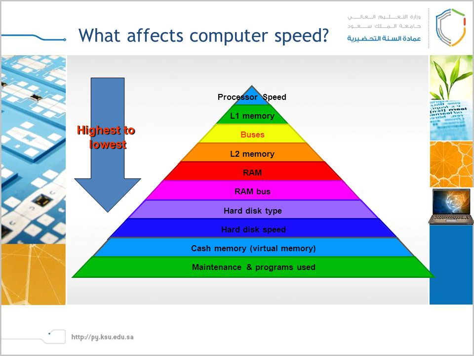 What affects computer speed.