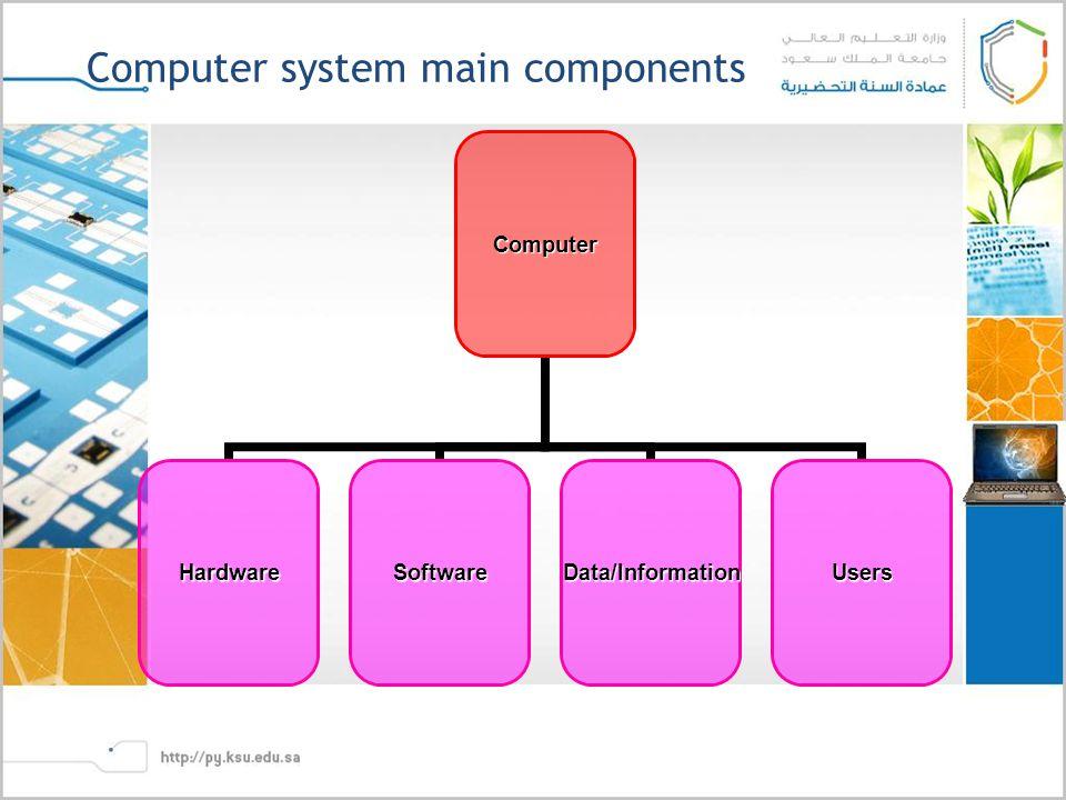 Computer system main componentsComputer HardwareSoftwareData/InformationUsers