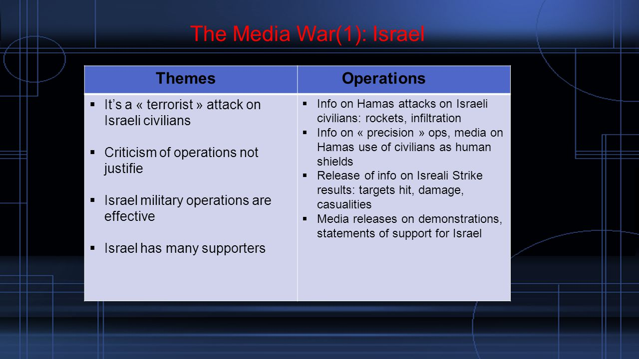 The Media War(1): Israel Themes Operations  It's a « terrorist » attack on Israeli civilians  Criticism of operations not justifie  Israel military operations are effective  Israel has many supporters  Info on Hamas attacks on Israeli civilians: rockets, infiltration  Info on « precision » ops, media on Hamas use of civilians as human shields  Release of info on Isreali Strike results: targets hit, damage, casualities  Media releases on demonstrations, statements of support for Israel