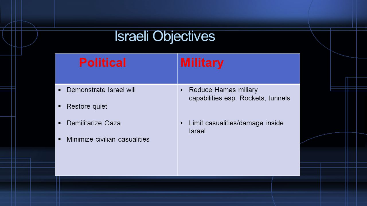 Israeli Objectives PoliticalMilitary  Demonstrate Israel will  Restore quiet  Demilitarize Gaza  Minimize civilian casualities Reduce Hamas miliary capabilities:esp.