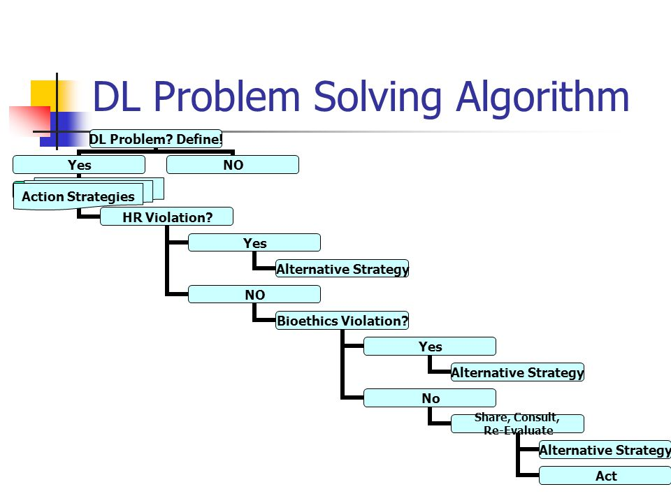 DL Problem Solving Algorithm DL Problem. Define. Yes Operational Strategies HR Violation.