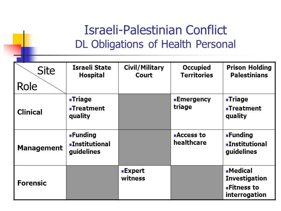 Israeli-Palestinian Conflict DL Obligations of Health Personal Prison Holding Palestinians Occupied Territories Civil/Military Court Israeli State Hospital Site Role Triage Treatment quality Emergency triage Triage Treatment quality Clinical Funding Institutional guidelines Access to healthcare Funding Institutional guidelines Management Medical Investigation Fitness to interrogation Expert witness Forensic