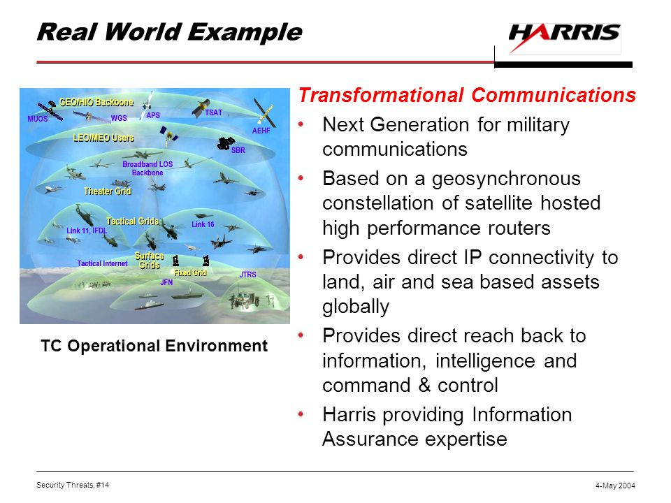 Security Threats, #14 4-May 2004 Real World Example Transformational Communications Next Generation for military communications Based on a geosynchronous constellation of satellite hosted high performance routers Provides direct IP connectivity to land, air and sea based assets globally Provides direct reach back to information, intelligence and command & control Harris providing Information Assurance expertise TC Operational Environment