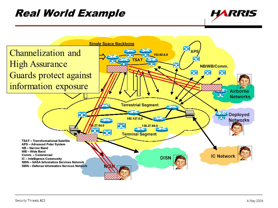 Security Threats, #23 4-May 2004 Real World Example Channelization and High Assurance Guards protect against information exposure
