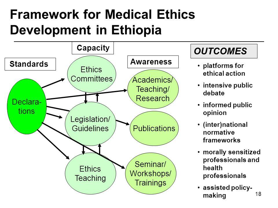 18 Standards Declara- tions Capacity Ethics Committees Legislation/ Guidelines Ethics Teaching Awareness Academics/ Teaching/ Research Seminar/ Worksh