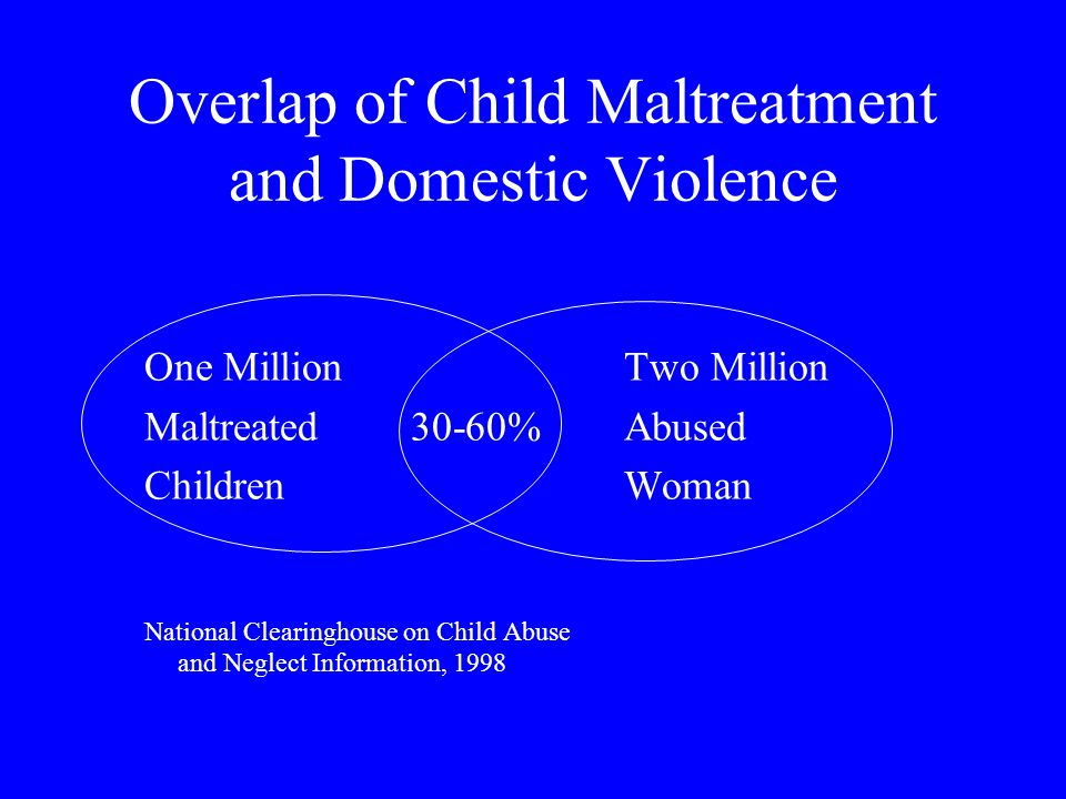 Overlap of Child Maltreatment and Domestic Violence One MillionTwo Million Maltreated30-60%Abused ChildrenWoman National Clearinghouse on Child Abuse and Neglect Information, 1998