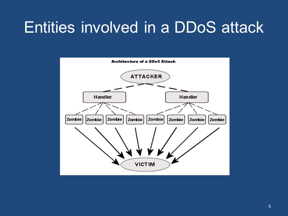 Entities involved in a DDoS attack 5