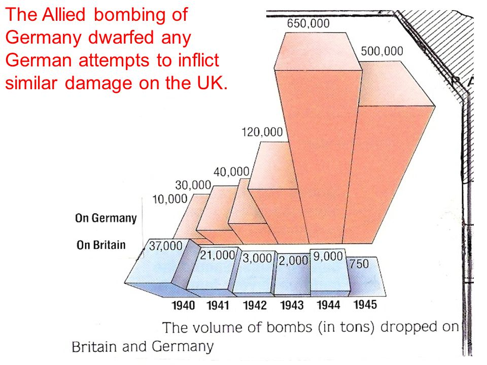 Bombing raids Bombing raids could be so bad that firestorms could be created whereby the flames 'ate' up all the oxygen where the fire was and sucked in oxygen from the surrounding areas at such speeds that hurricanes were made which sucked in to them all living beings.