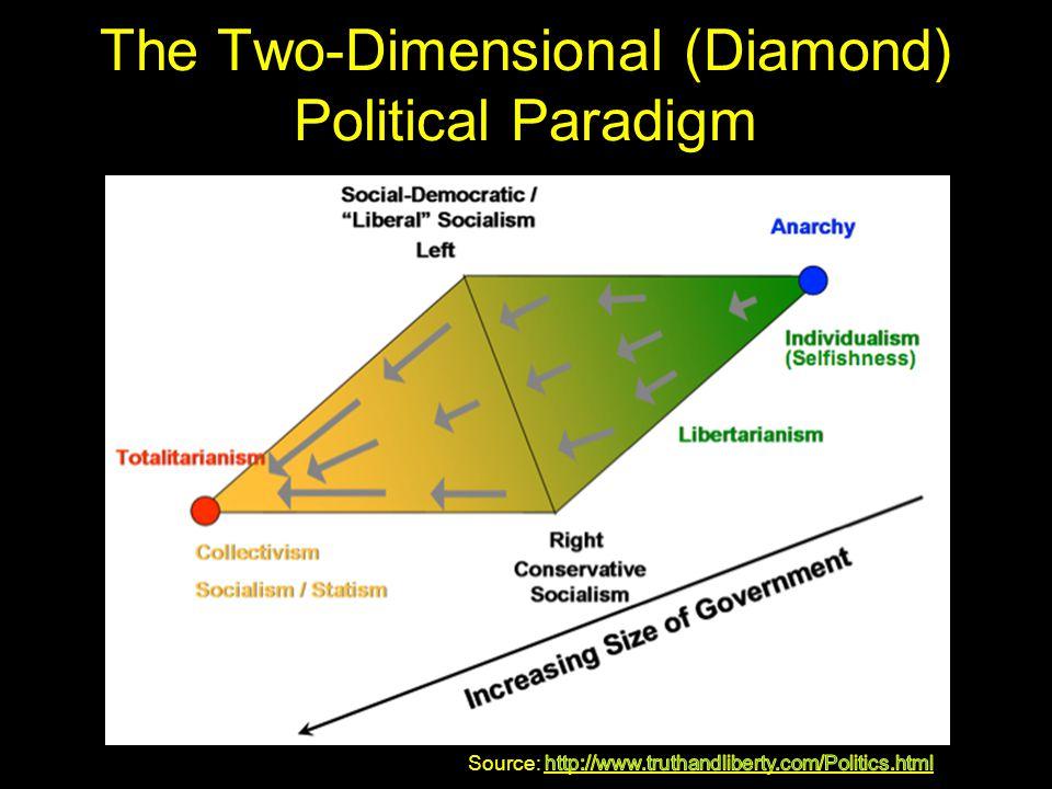 The Two-Dimensional (Diamond) Political Paradigm