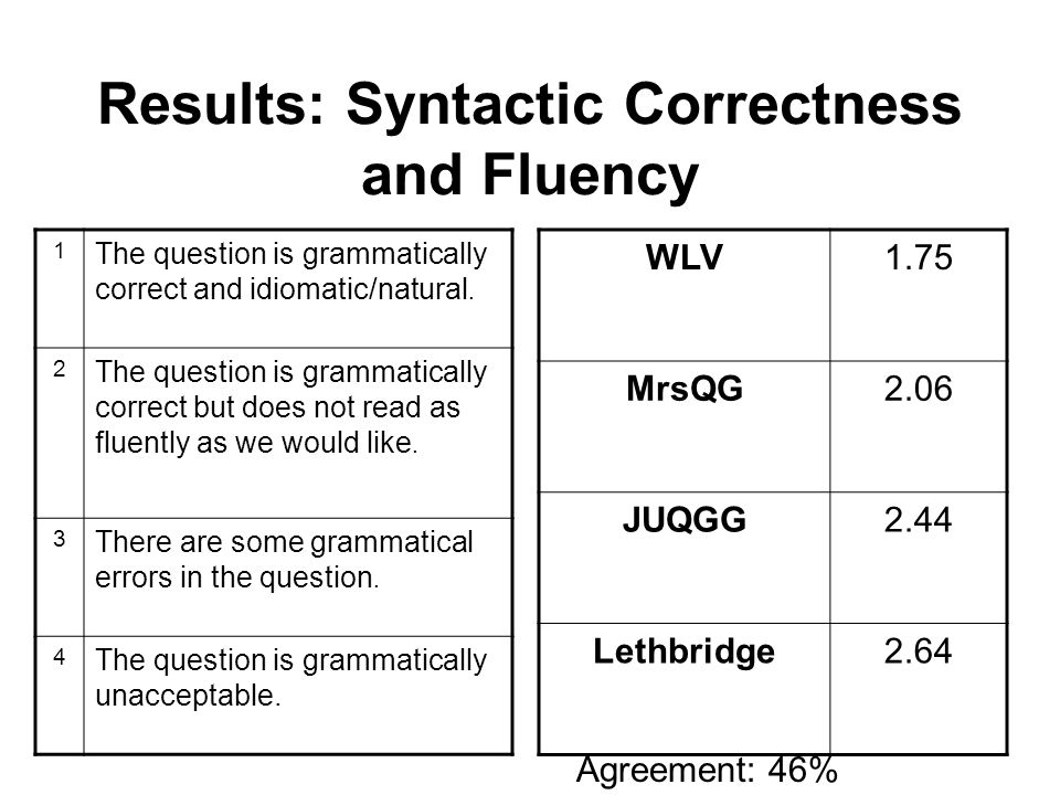 Results: Syntactic Correctness and Fluency WLV1.75 MrsQG2.06 JUQGG2.44 Lethbridge2.64 1 The question is grammatically correct and idiomatic/natural.