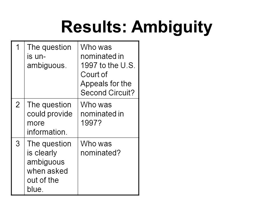 Results: Ambiguity 1The question is un- ambiguous.