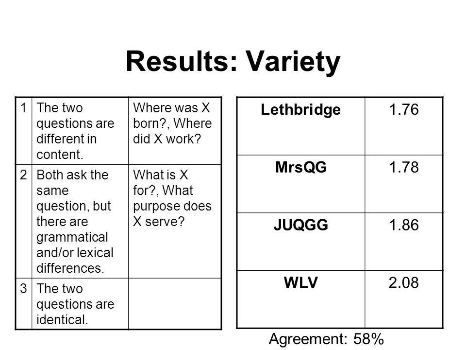 Results: Variety Lethbridge1.76 MrsQG1.78 JUQGG1.86 WLV2.08 1The two questions are different in content.