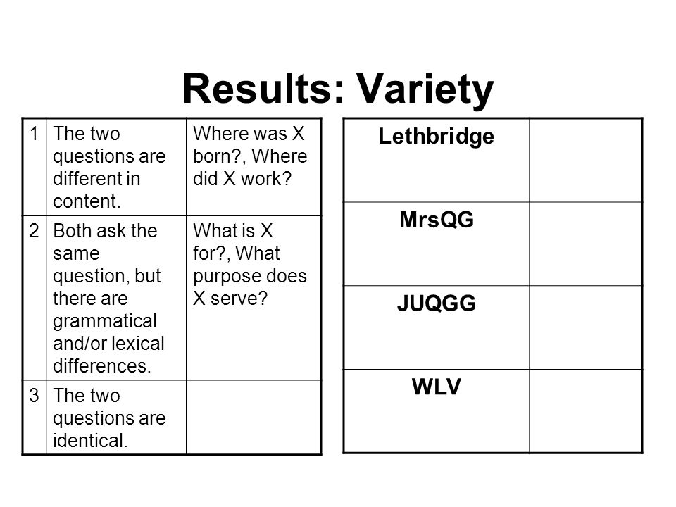 Results: Variety Lethbridge MrsQG JUQGG WLV 1The two questions are different in content.