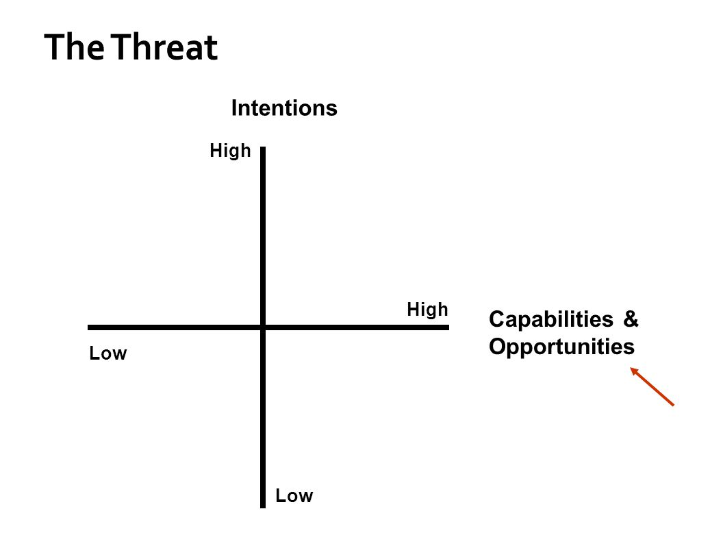 The Threat High Low High Capabilities & Opportunities Intentions