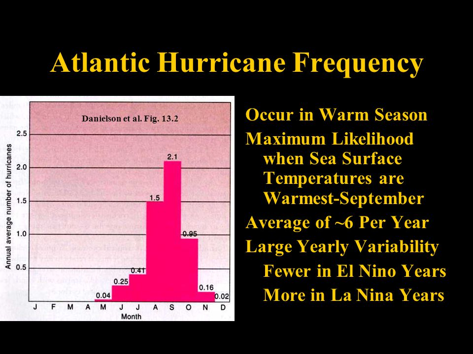 Atlantic Hurricane Frequency Occur in Warm Season Maximum Likelihood when Sea Surface Temperatures are Warmest-September Average of ~6 Per Year Large Yearly Variability Fewer in El Nino Years More in La Nina Years Danielson et al.