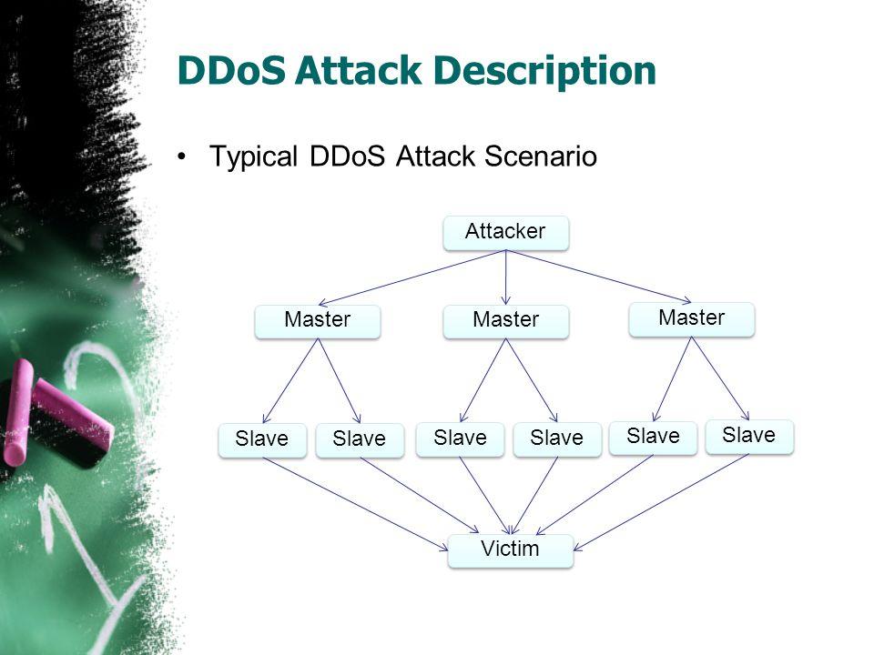 DDoS Attack Description Typical DDoS Attack Scenario Attacker Master Victim Slave