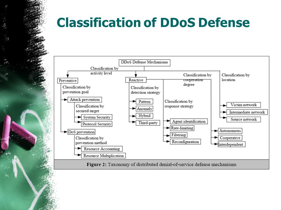Classification of DDoS Defense