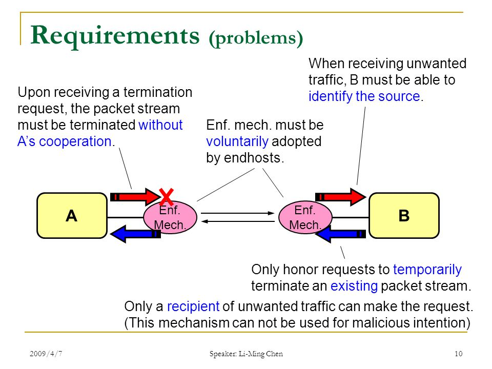 2009/4/7 Speaker: Li-Ming Chen 10 Requirements (problems) When receiving unwanted traffic, B must be able to identify the source.
