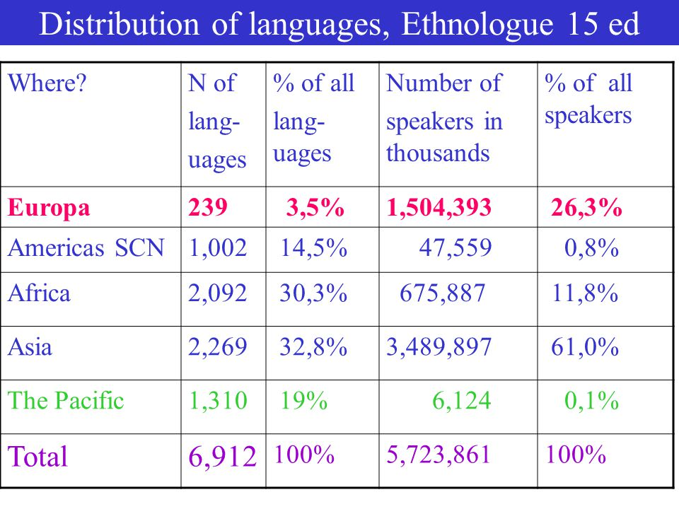 Languages and numbers 3: The speakers of very few languages dominate NUMBEROFSPEAKERSNUMBEROFSPEAKERS