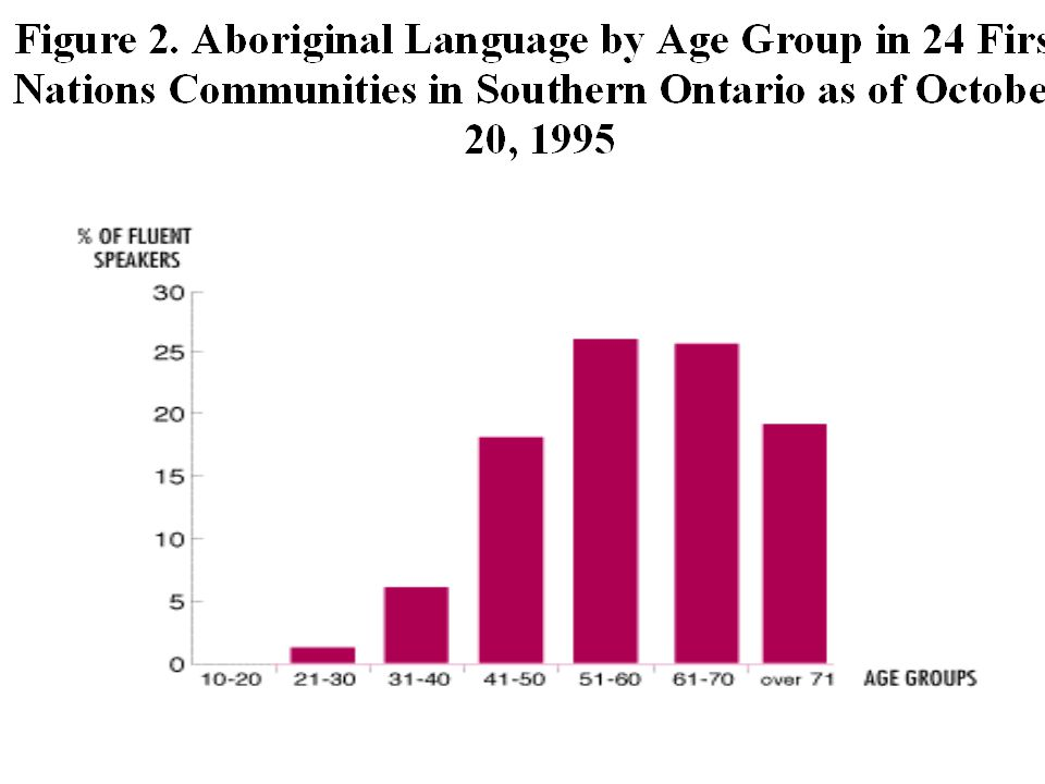 Ramirez and Thomas & Collier 1 The length of mother tongue medium education was in both Ramirez and Thomas & Collier s studies more important than any other factor in predicting the educational success of bilingual students.
