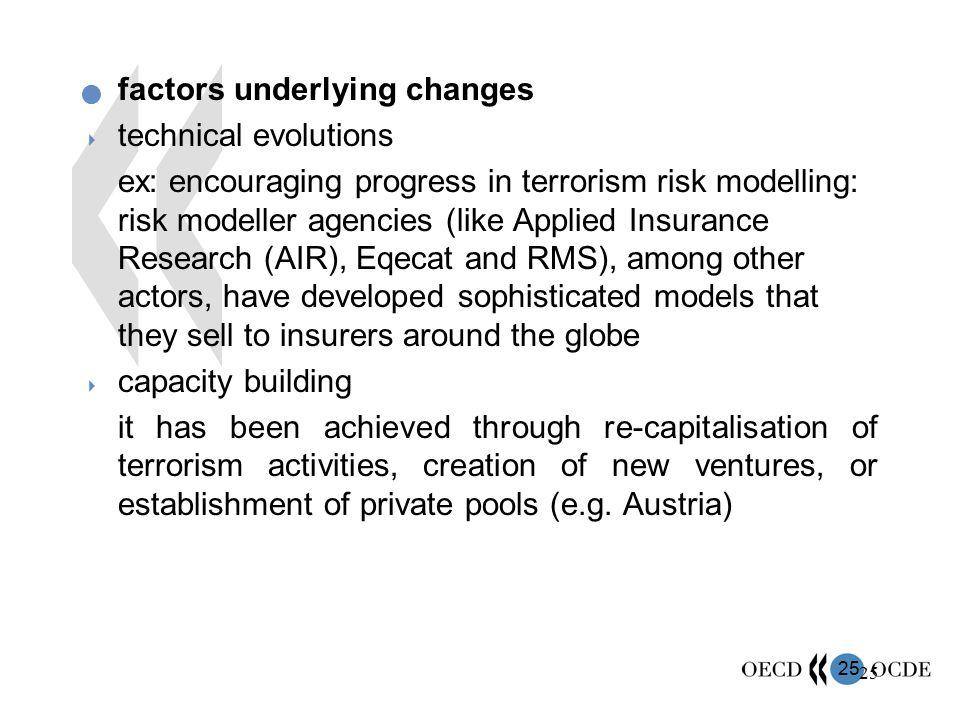 25 factors underlying changes  technical evolutions  ex: encouraging progress in terrorism risk modelling: risk modeller agencies (like Applied Insu