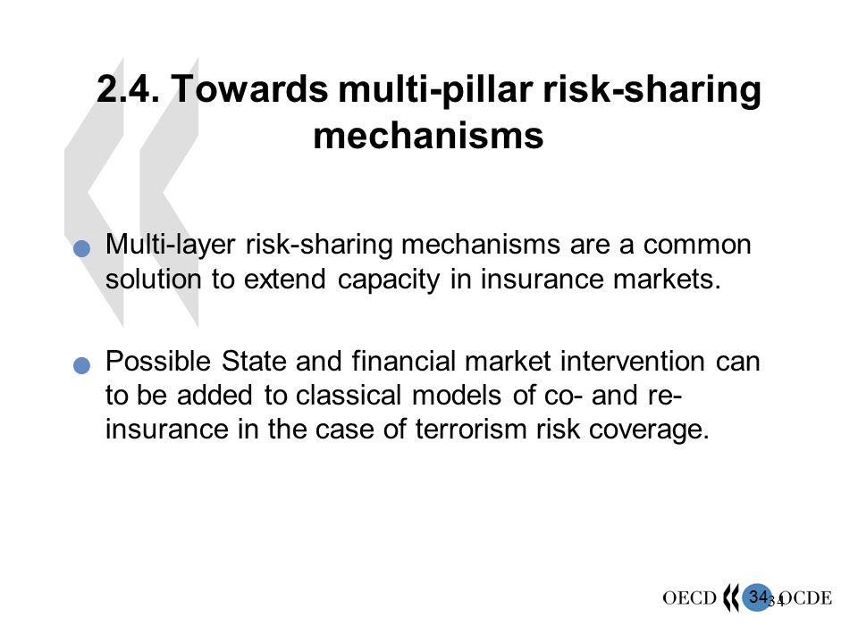 34 2.4. Towards multi-pillar risk-sharing mechanisms Multi-layer risk-sharing mechanisms are a common solution to extend capacity in insurance markets