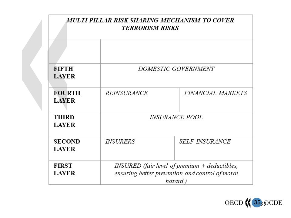 35 MULTI PILLAR RISK SHARING MECHANISM TO COVER TERRORISM RISKS FIFTH LAYER DOMESTIC GOVERNMENT FOURTH LAYER REINSURANCEFINANCIAL MARKETS THIRD LAYER