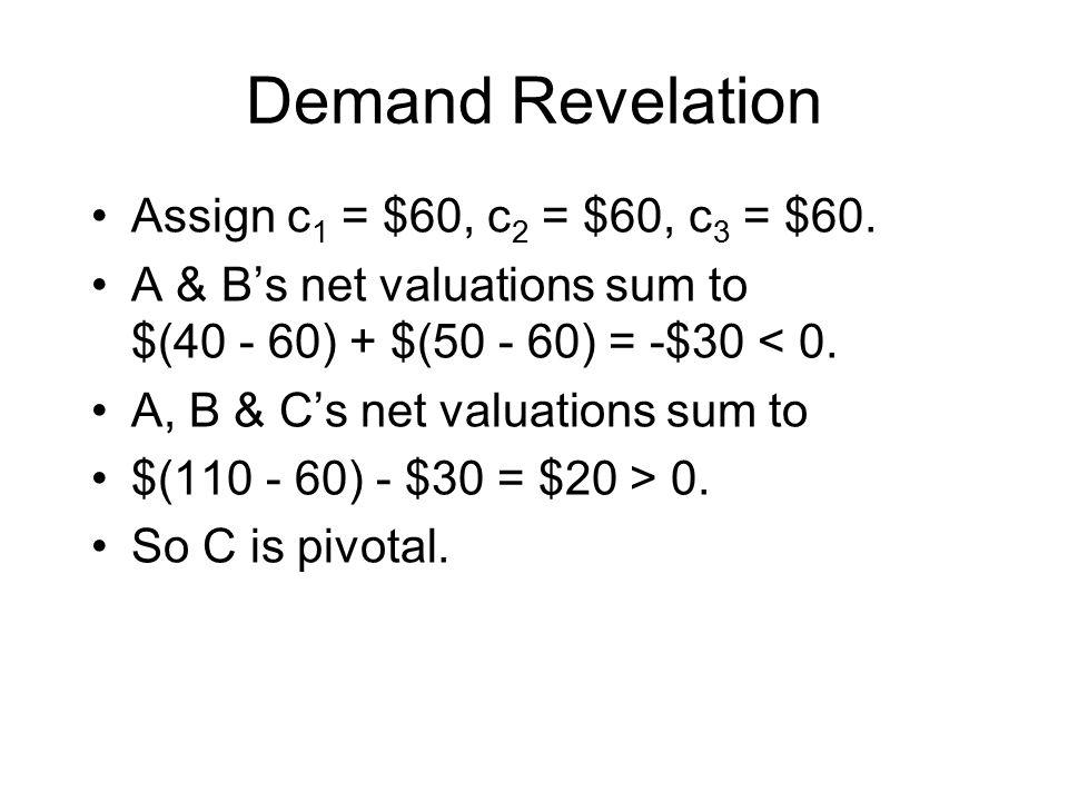 Demand Revelation Assign c 1 = $60, c 2 = $60, c 3 = $60.