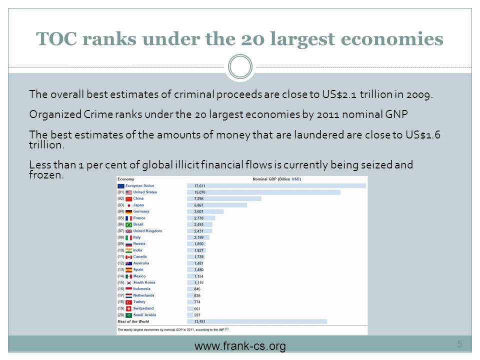 TOC ranks under the 20 largest economies The overall best estimates of criminal proceeds are close to US$2.1 trillion in 2009.