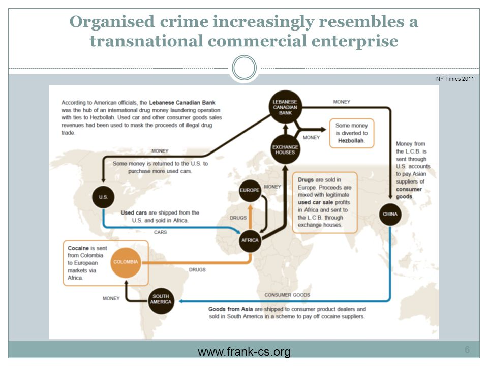 Organised crime increasingly resembles a transnational commercial enterprise www.frank-cs.org 6 NY Times 2011