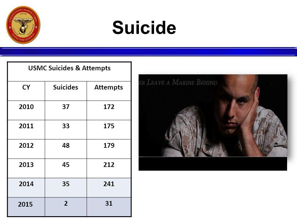 Suicide USMC Suicides & Attempts CYSuicidesAttempts 201037172 201133175 201248179 201345212 201435241 231 2015