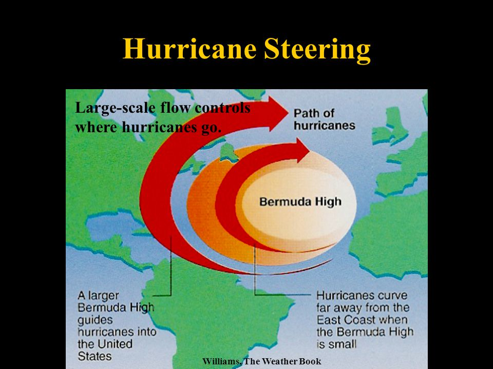 Hurricane Steering Williams, The Weather Book Large-scale flow controls where hurricanes go.