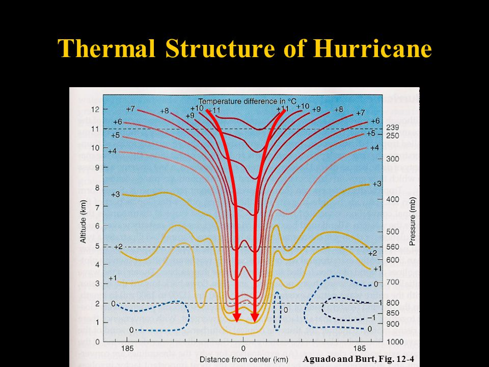 Thermal Structure of Hurricane Aguado and Burt, Fig. 12-4