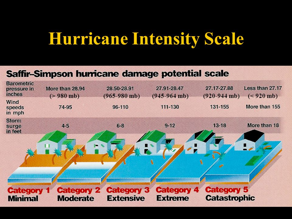 Hurricane Intensity Scale Williams, The Weather Book (> 980 mb)(965-980 mb)(945-964 mb)(920-944 mb)(< 920 mb)