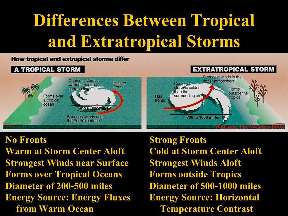 Asymmetry of Hurricane Winds 20 kts 80 kts 60 kts 100 kts Aguado and Burt, Fig.