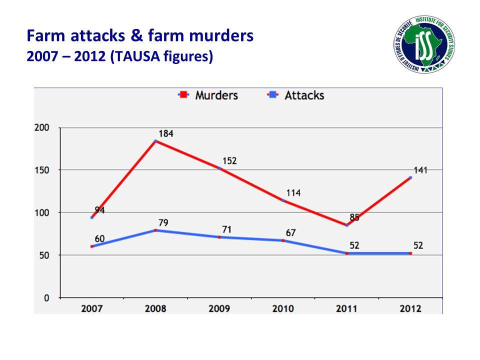 Farm attacks & farm murders 2007 – 2012 (TAUSA figures)