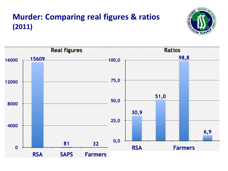 Murder: Comparing real figures & ratios (2011)