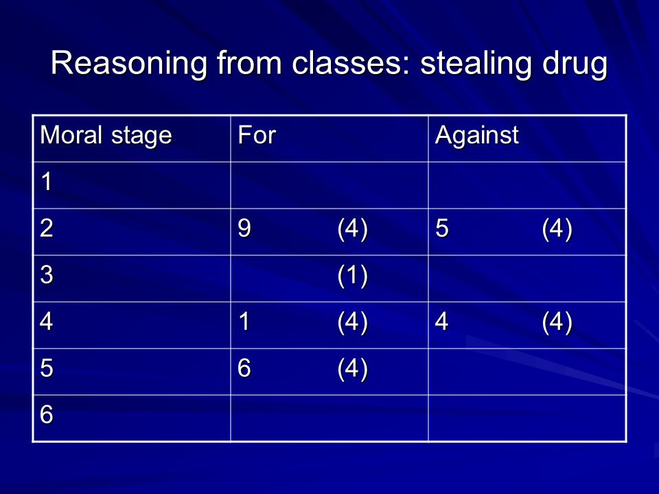 Reasoning from classes: stealing drug Moral stage ForAgainst 1 2 9 (4) 5 (4) 3 (1) (1) 4 1 (4) 4 (4) 5 6 (4) 6