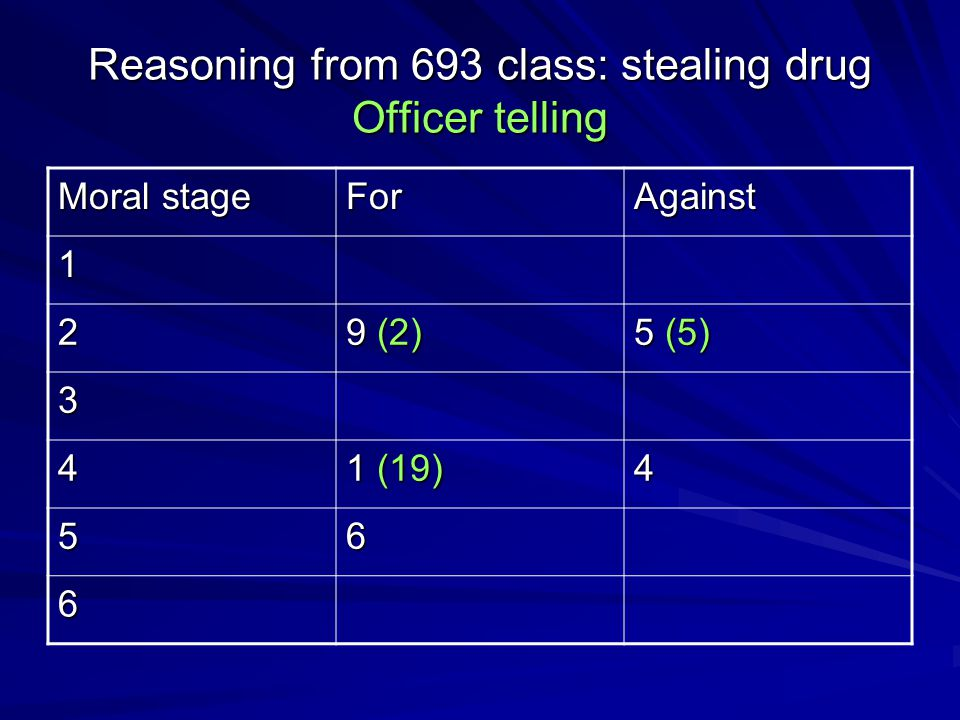 Reasoning from 693 class: stealing drug Officer telling Moral stage ForAgainst 1 2 9 (2) 5 (5) 3 4 1 (19) 4 56 6
