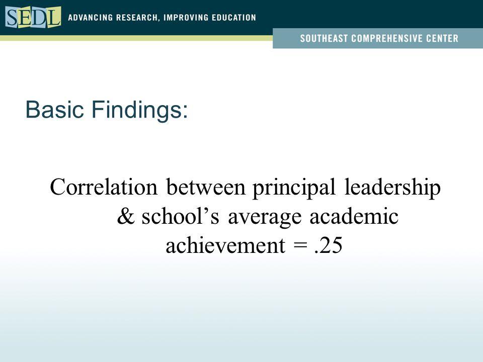 Basic Findings: Correlation between principal leadership & school's average academic achievement =.25