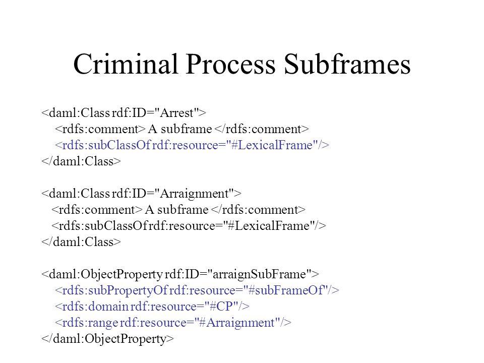 Criminal Process Subframes A subframe A subframe
