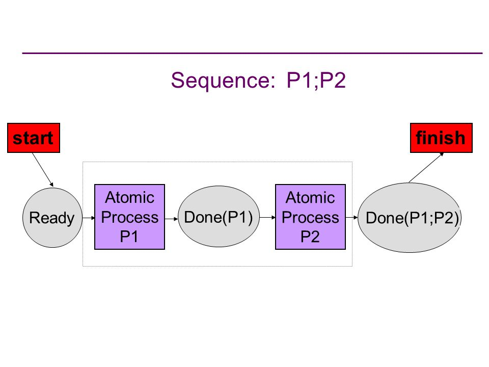 Sequence: P1;P2 startfinish Done(P1;P2) Atomic Process P2 Done(P1) Atomic Process P1 Ready
