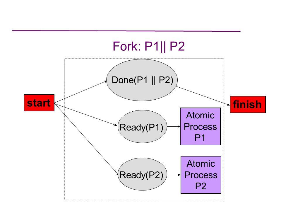 Fork: P1|| P2 start finish Done(P1 || P2) Atomic Process P2 Ready(P1) Atomic Process P1 Ready(P2)