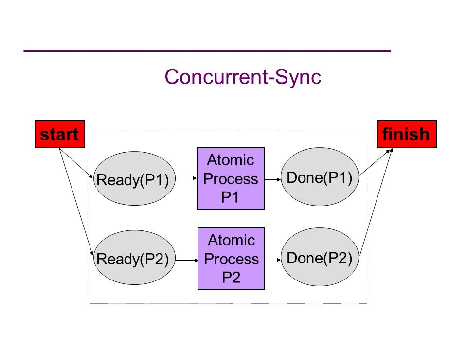 Concurrent-Sync Done(P2) Done(P1) startfinish Atomic Process P2 Ready(P1) Atomic Process P1 Ready(P2)