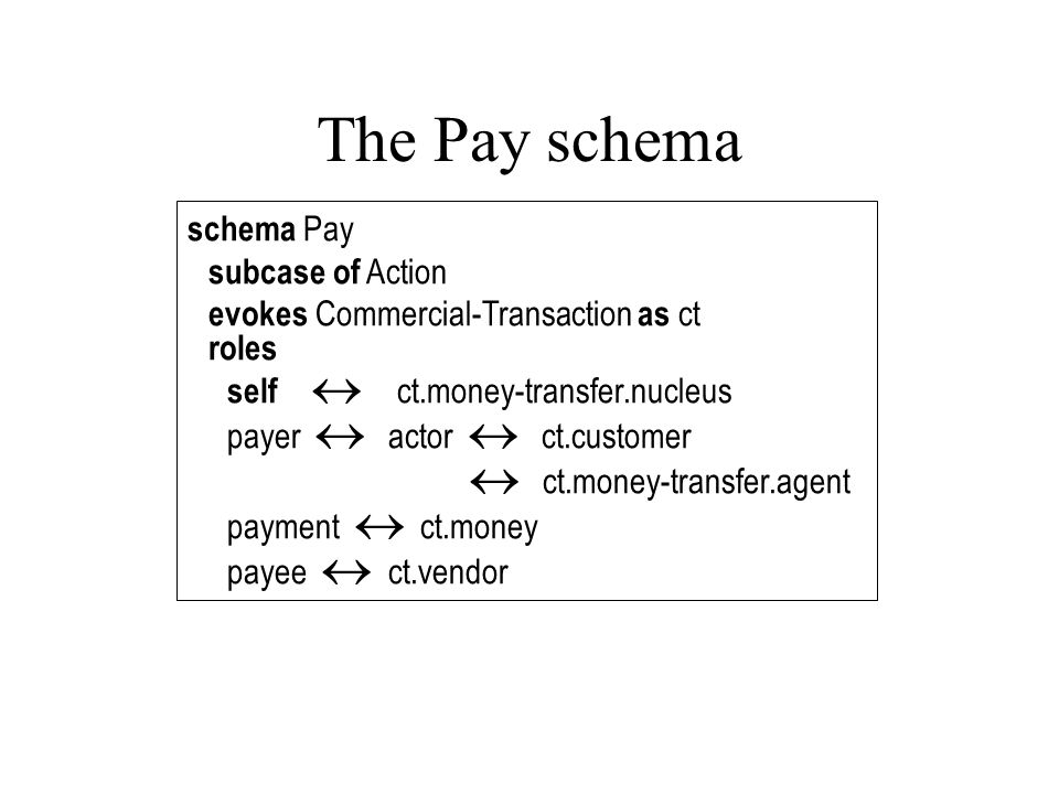 The Pay schema schema Pay subcase of Action evokes Commercial-Transaction as ct roles self  ct.money-transfer.nucleus payer  actor  ct.customer  ct.money-transfer.agent payment  ct.money payee  ct.vendor