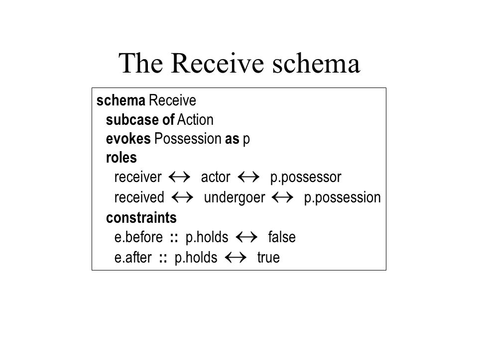 The Receive schema schema Receive subcase of Action evokes Possession as p roles receiver  actor  p.possessor received  undergoer  p.possession constraints e.before :: p.holds  false e.after :: p.holds  true