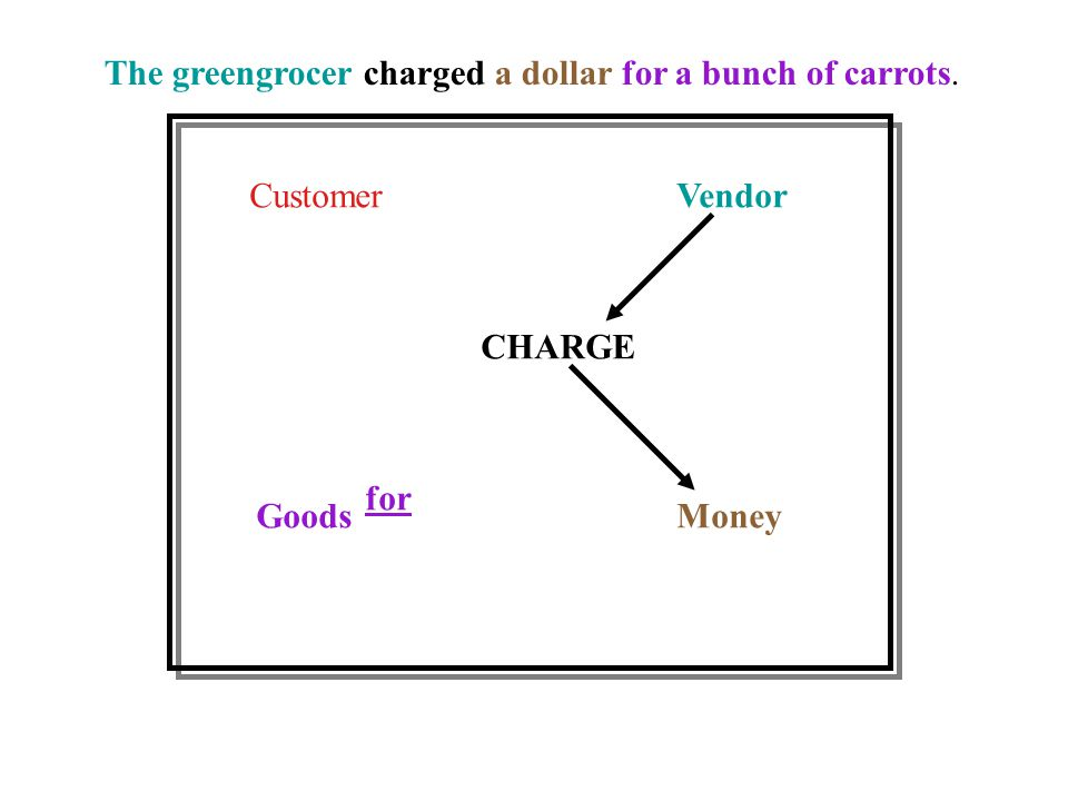 CustomerVendor GoodsMoney CHARGE for The greengrocer charged a dollar for a bunch of carrots.