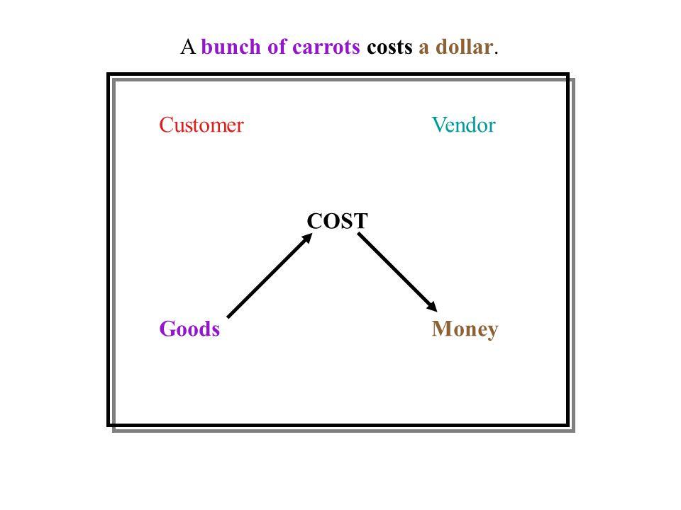 CustomerVendor GoodsMoney COST A bunch of carrots costs a dollar.