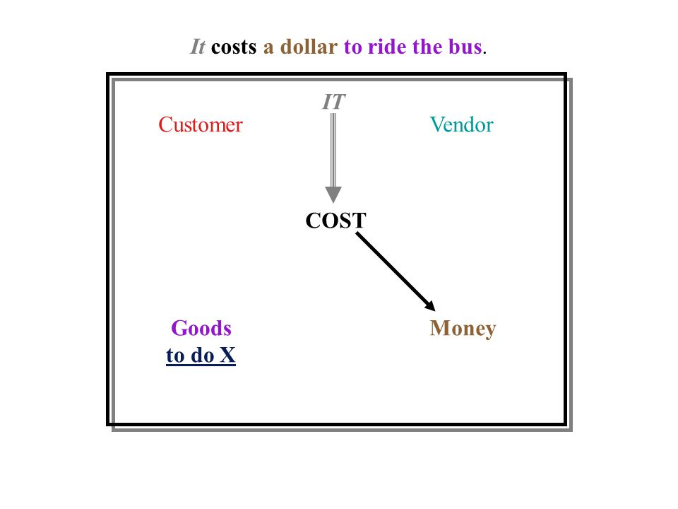CustomerVendor Goods to do X Money COST IT It costs a dollar to ride the bus.