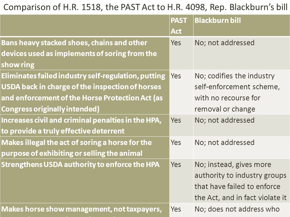 PAST Act Blackburn bill Bans heavy stacked shoes, chains and other devices used as implements of soring from the show ring YesNo; not addressed Eliminates failed industry self-regulation, putting USDA back in charge of the inspection of horses and enforcement of the Horse Protection Act (as Congress originally intended) Yes No; codifies the industry self-enforcement scheme, with no recourse for removal or change Increases civil and criminal penalties in the HPA, to provide a truly effective deterrent YesNo; not addressed Makes illegal the act of soring a horse for the purpose of exhibiting or selling the animal YesNo; not addressed Strengthens USDA authority to enforce the HPAYes No; instead, gives more authority to industry groups that have failed to enforce the Act, and in fact violate it Makes horse show management, not taxpayers, responsible for paying for inspections YesNo; does not address who will pay for inspection methods proposed Comparison of H.R.
